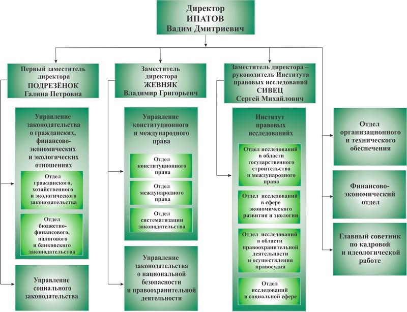 Руководство и структурные подразделения НЦЗПИ