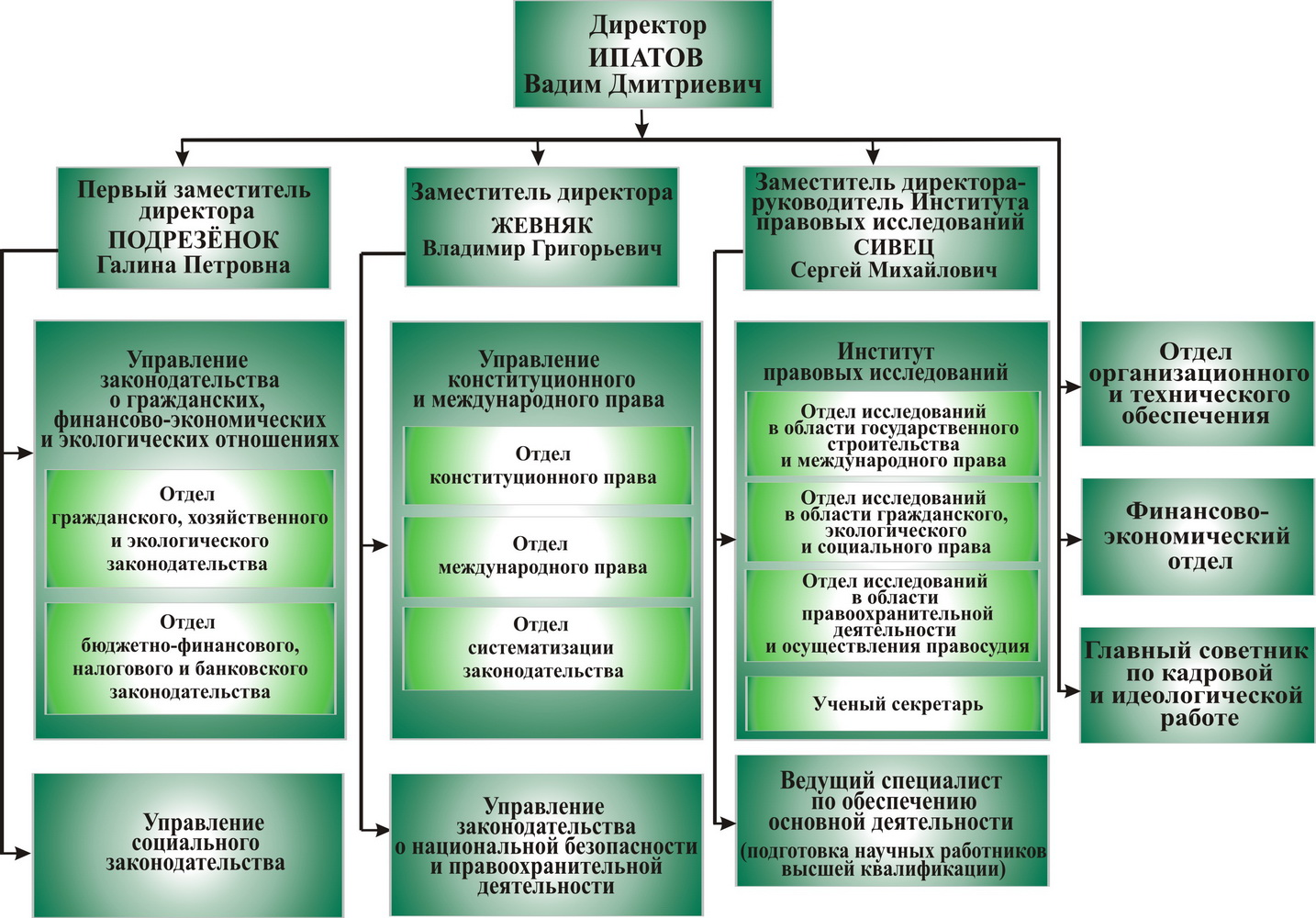 Структура НЦЗПИ